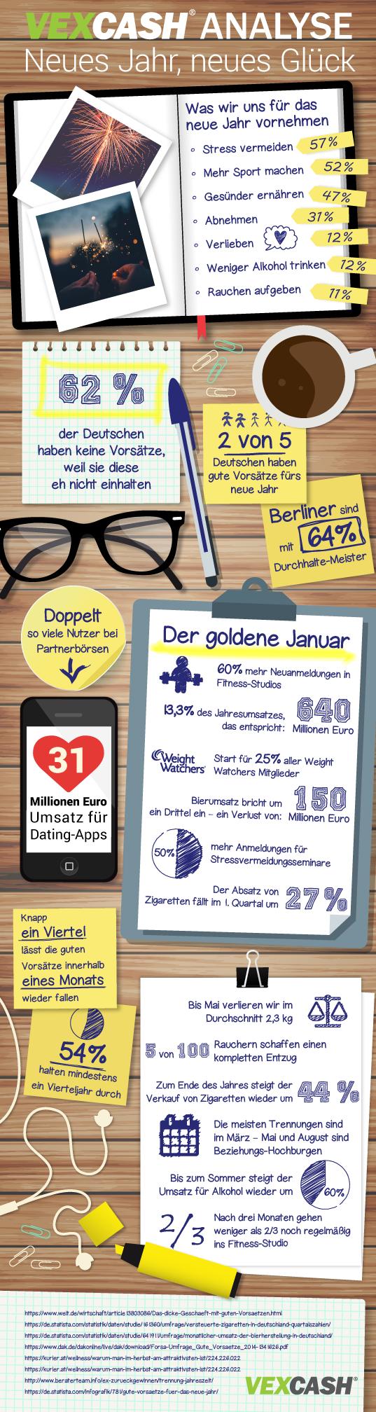 Vexcash Infografik: Silvester
